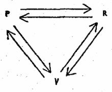 The New Drama Triangles by Stephen Karpman